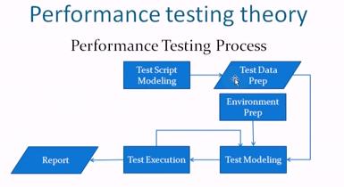Jmeter Tutorial – First step (Test Performance) – Rafaela