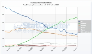 StatCounter-browser-ww-monthly-200807-201412