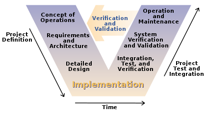 Pros and cons use v model tests rafazzevedo introduction of v model has proved the implementation of testing right from the requirement phase v model is also called as verification and validation ccuart Choice Image
