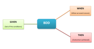 bdd-best-practices-e1433515152640