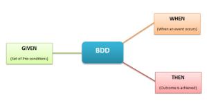 bdd-best-practices-e1433515152640