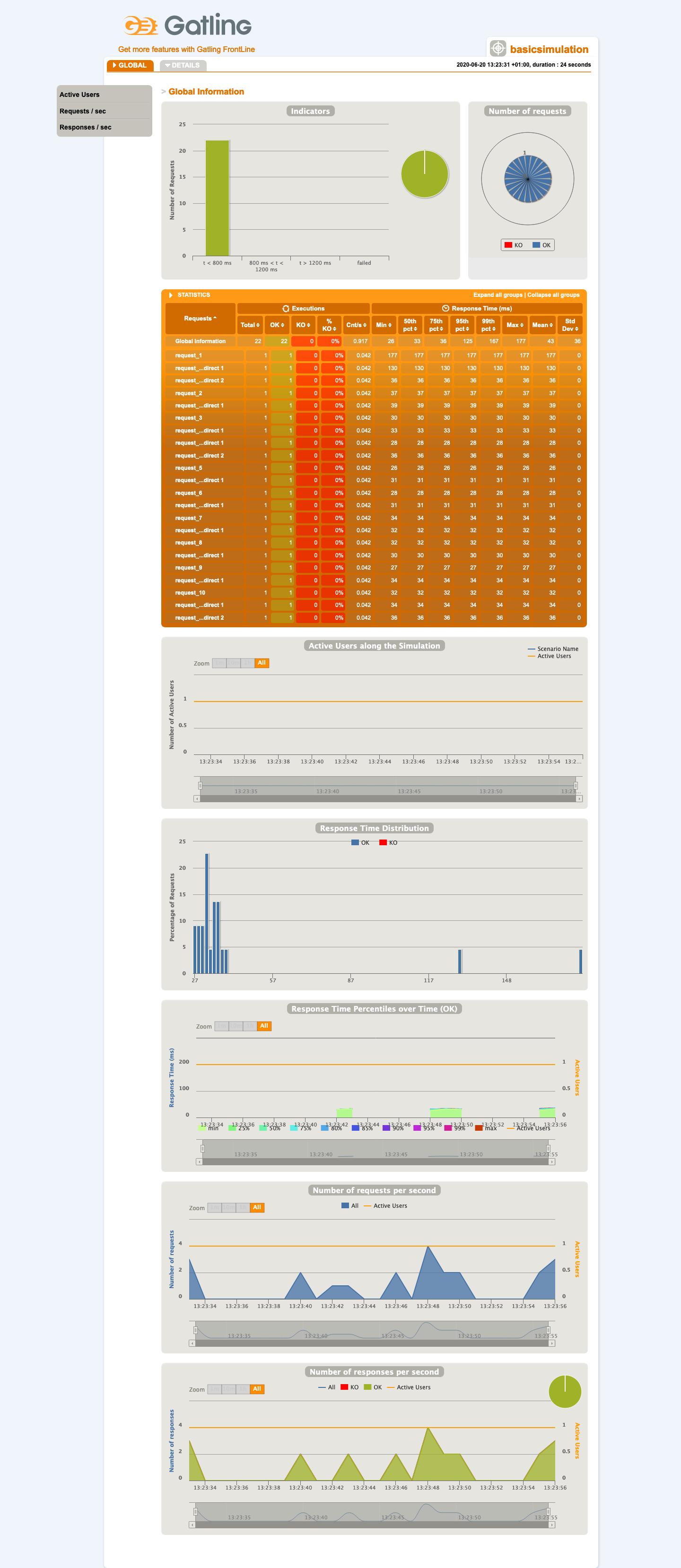 Screenshot_2020-06-20 Gatling Stats - Global Information